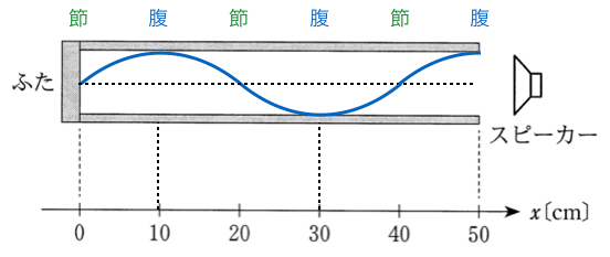3tA1-5