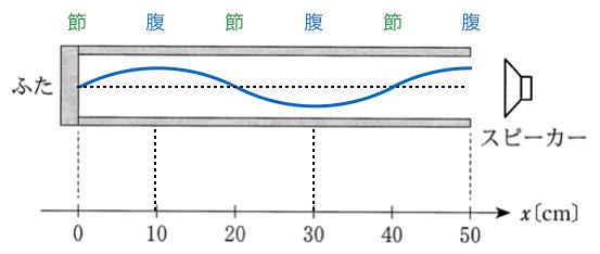 3tA1-6