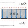 センター2016物理第2問A問2「誘電体と電場」