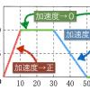 センター 2015物理基礎追試第3問A「v-tグラフとa-tグラフ」