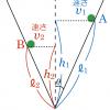 センター2017物理第4問A「円錐面内での運動」