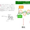センター2018物理追試第3問B「電磁波の特徴と偏光」
