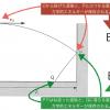 センター2015物理第4問A「水平投射・反発係数」